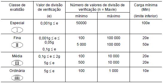 Tabela 2 - portaria 236