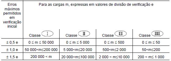 Tabela para cálculo do erro máximo permitido - Portaria 236/94 do INMETRO