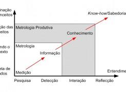 Metrologia produtiva, o valor da medição para seu processo ou produto!