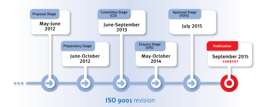 Revision ISo9001