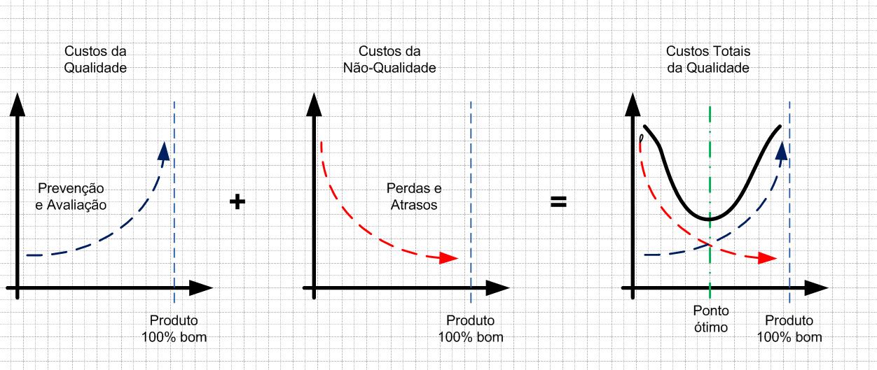 Custos totais da qualidade calculados como a soma dos custos da qualidade com os custos da não-qualidade