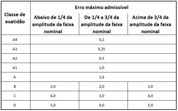 Erros máximos admissíveis de medidores analógicos de pressão. Fonte: ABNT NBR 14015-1
