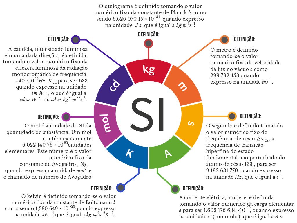 Redefinição do SI